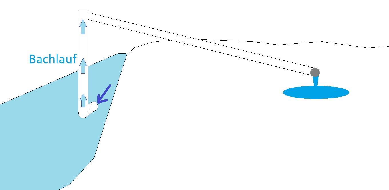 wasserrohr welches halbautark wasser pumpt physik