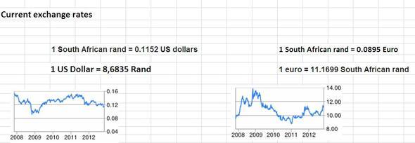 So stelle ich mir das vor ... - (Excel, Wechselkurs, südafrikanische Rand)