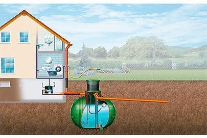 Regenwassernutzung - (bauen, Energie, Wärme)