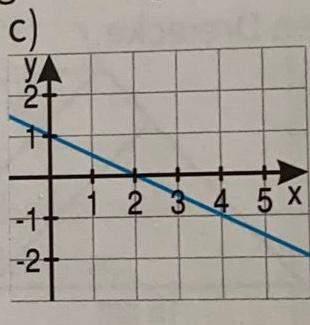 Welche funktionsgleichung ist richtig?