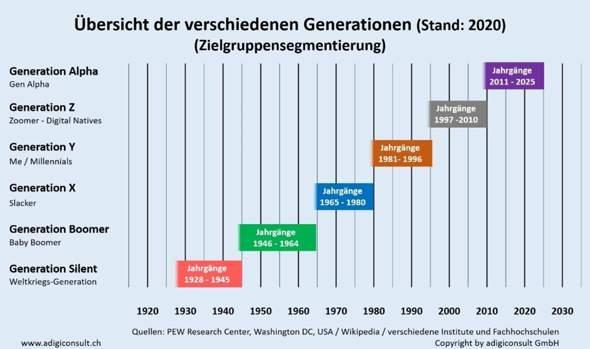 Welche Generation seid ihr?
