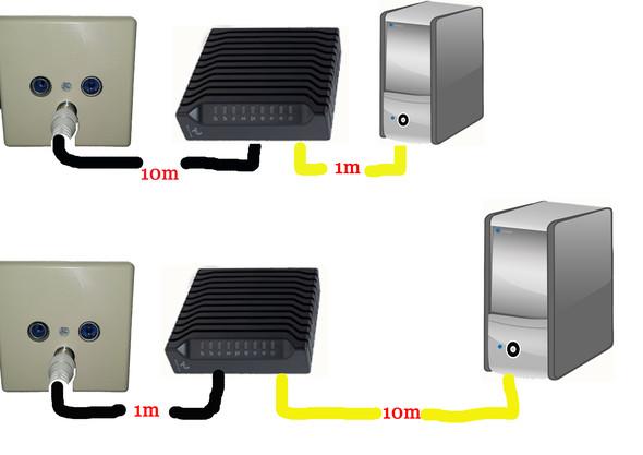 Kabel - (Router, Kabel, Kabellänge)