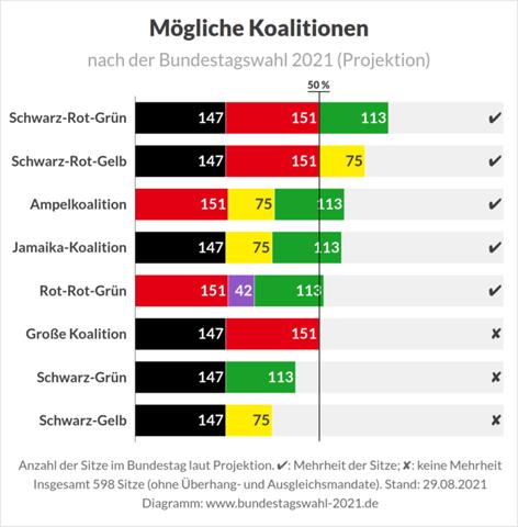 """Welche Koalition wäre nach der Bundestagswahl nach eurem """"Geschmack""""? Von oben nach unten gezählt...!?"""