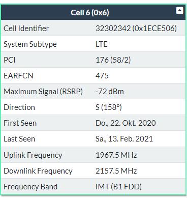 Welche LTE Antenne benötige ich für diese Frequenz?