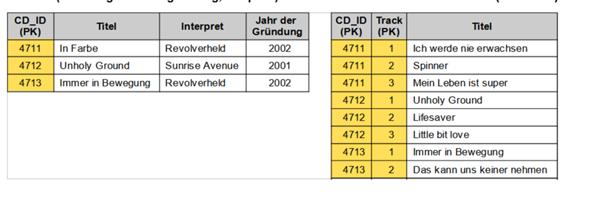 Welche Normalform ist in dieser Tabelle zu erkennen?