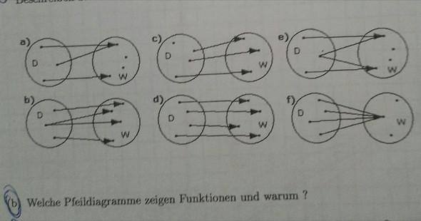 Pfeildiagramme - (Mathematik, Funktion)