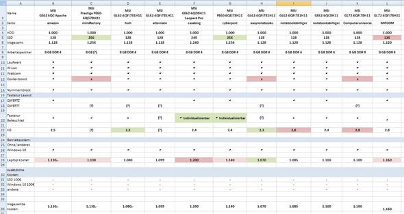 MSI Laptops - (Computer, PC, Technik)