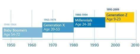 Welcher Generation gehört ihr an?