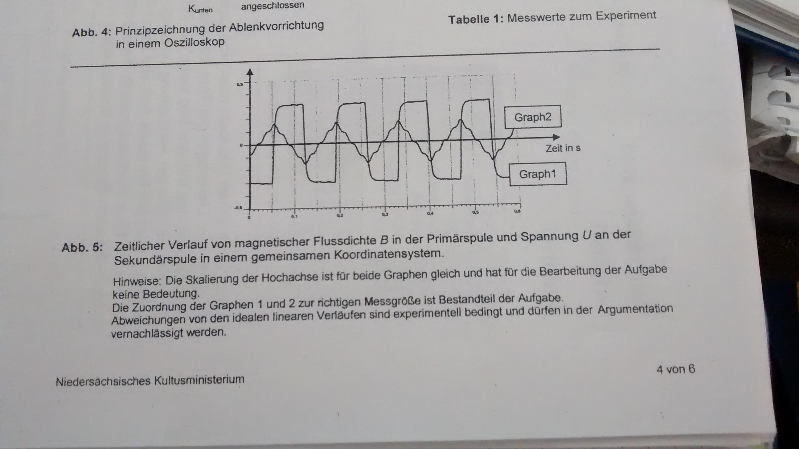 Welcher Graph ist die Spannung und welcher die magnetische ...
