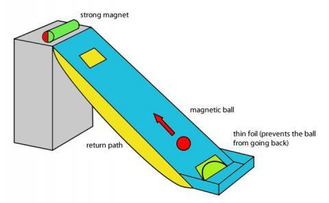 Welcher Magnet Eignet Sich Für Ein Perpetuum Mobile Physik Modellbau