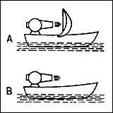 Welches der beiden Boote fährt vorwärts?