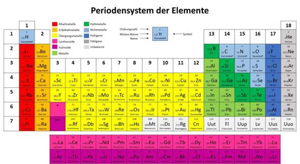 Welches ist euer Lieblingselement aus dem Periodensystem?