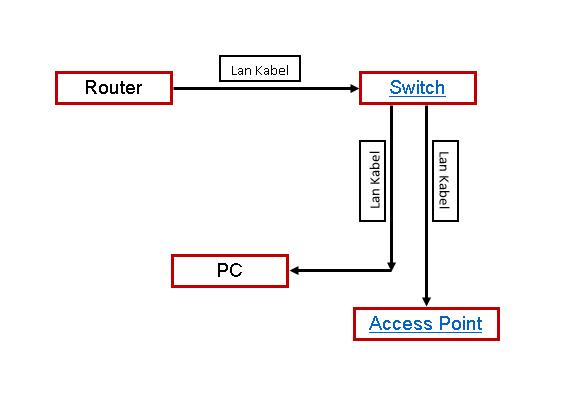 Grafik - (Computer, PC, Technik)