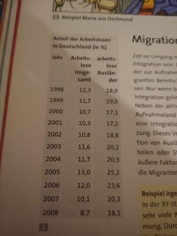 Welches Problem geht bei dieser Tabelle hervor?
