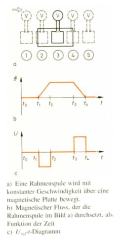 Die Grafik zur Aufgabe - (Schule, Physik, Lehrer)