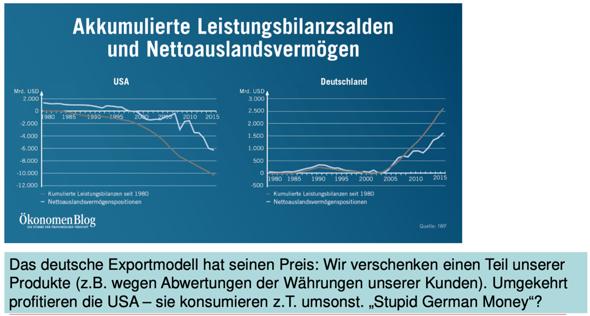 """Wer kann mir diese Wirtschaftspolitische Folie erklären über das deutsche Exportmodell warum Deutschland einen Teil """"verschenkt"""" ?"""