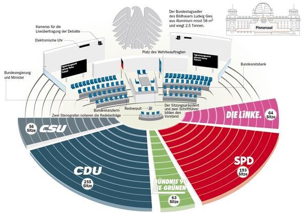 Das ist der Aufbau so, wie ich ihn gefunden habe - (Politik, Bundestag, Bundesregierung)