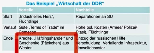 Wer versteht diese Fachbegriffe der DDR?