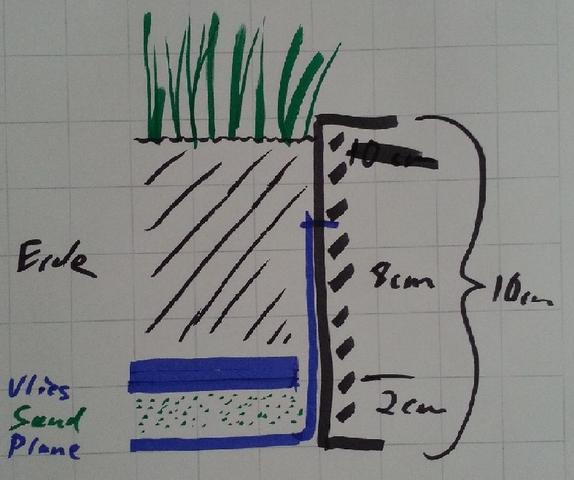 wie beflanze ich meinen balkon mit echtem rasen garten pflanzen gras. Black Bedroom Furniture Sets. Home Design Ideas