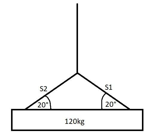 Wie bekomme ich die Kräfte raus die auf S1 und S2 wirken?
