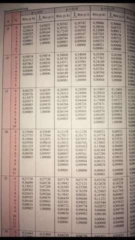 Tafelwerk - (Mathematik, Stochastik, Bernoulli)