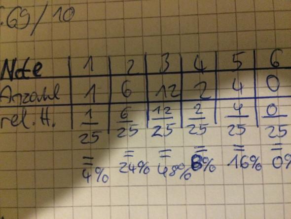 Hier noch eine kleine Übersicht... - (Schule, Mathe)