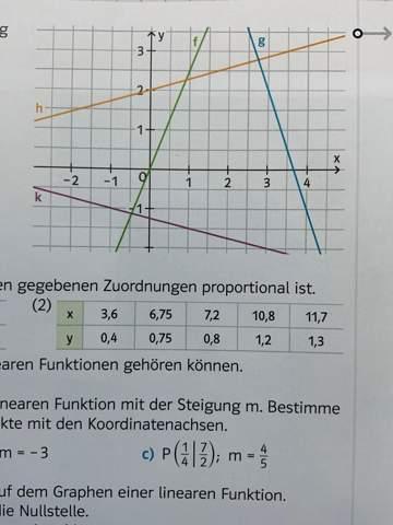 Wie berechne ich den y Achsenabschnitt von der geraden g?