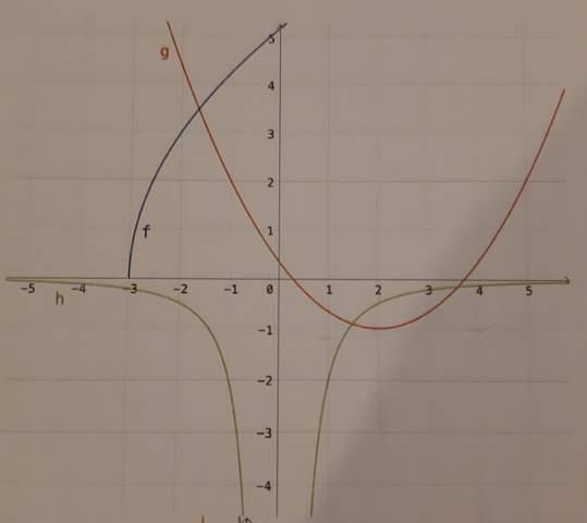 Wie berechne ich die Steigung von g?