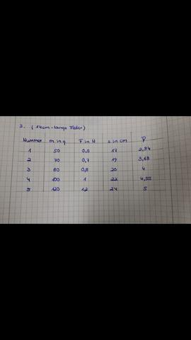 Tabelle Messwerte - (Physik, Federkonstante, Federschwinger)