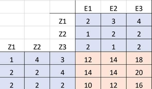 Wie berechnet man den roten Bereich der Matrix?