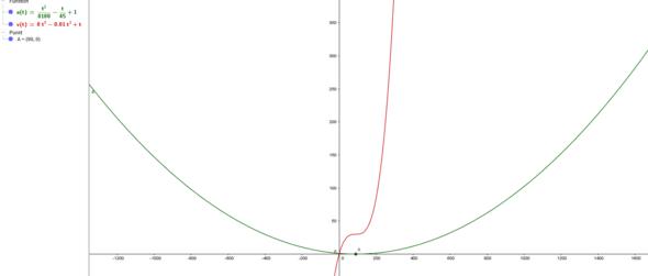 Wie berechnet man die Höchstgeschwindigkeit wenn a(t) angegeben ist?