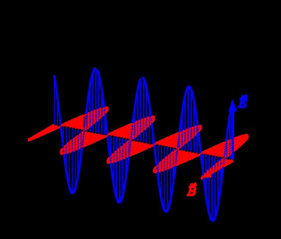 Wie breitet sich eine elektromagnetische Welle aus?