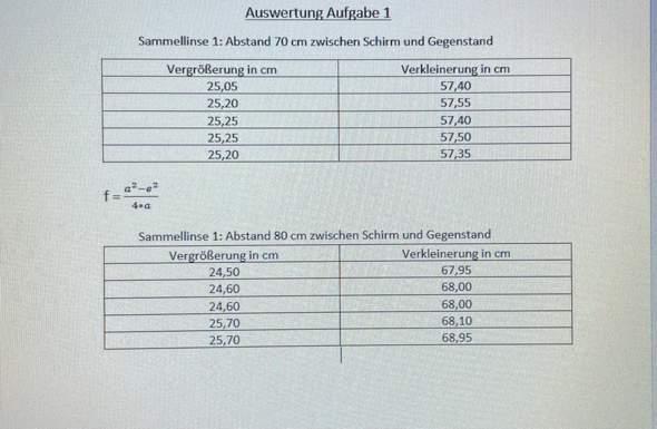 Wie die Brennweite für die Linsen berechnen?
