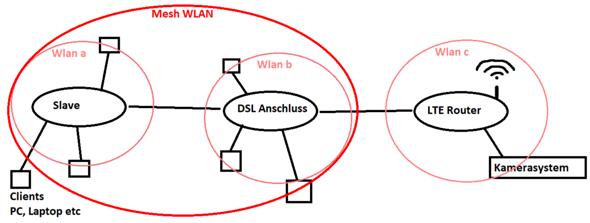 Wie DSL und LTE Router zu einem großen Netzwerk verbinden, mit speziellen Zugangsberechtigungen?