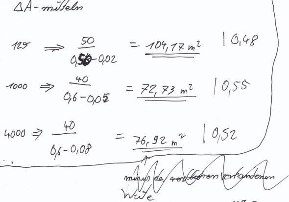 Zusätzliche äquivalente Absorbtionsfläche? - (Mathematik, Physik, Architektur)