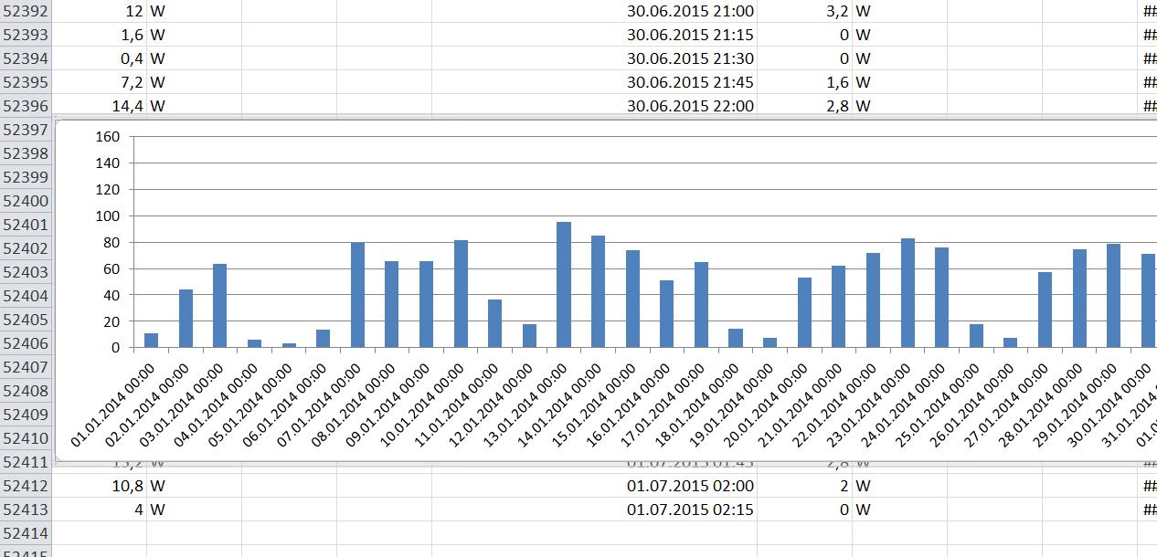 Wie erstelle ich ein Excel Diagramm mit VIELEN Werten? (Computer)