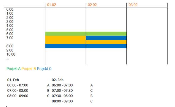 Wie erstelle ich ein gestapeltes Säulendiagramm um einen Tagesablauf ...