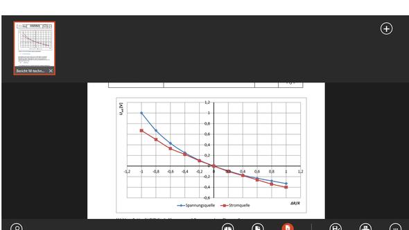 Graph im Minusbereich - (Excel, erstellen, Diagramm)