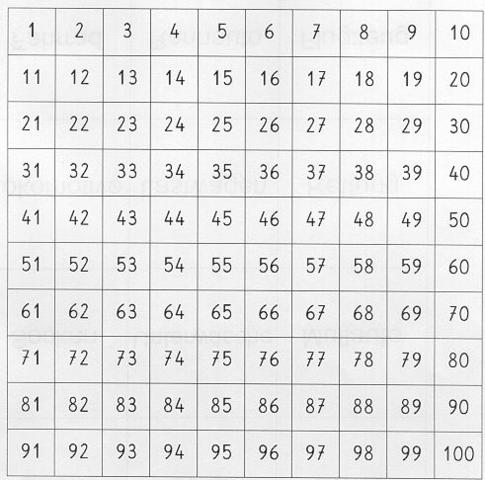 Wie Erstelle Ich Mit Openoffice Eine Zahlentafel 1 1000 Excel