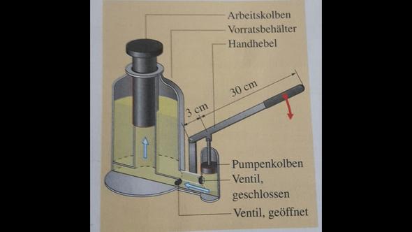 Wie funktioniert diese hydraulische Anlage ?