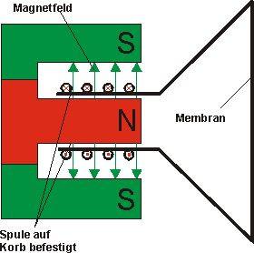 Wie funktioniert ein Lautsprecher (Physik)? (Chemie, Strom, Elektrik)
