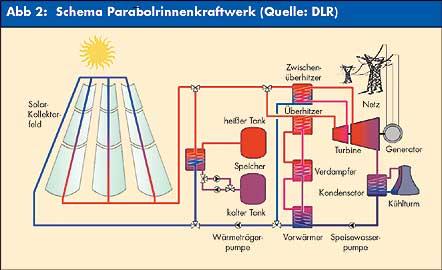 wie funktioniert ein parabolrinnen kraftwerk solarthermie desertec sonne erdkunde. Black Bedroom Furniture Sets. Home Design Ideas