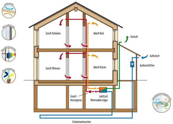 wie funktioniert ein passivhaus haus energie. Black Bedroom Furniture Sets. Home Design Ideas