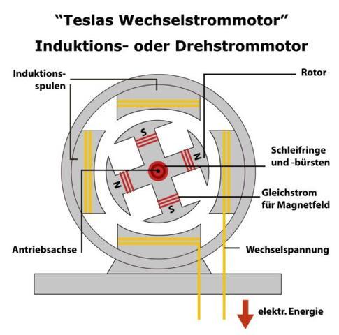 Wechselstrommotor - (Technik, Auto, Motor)