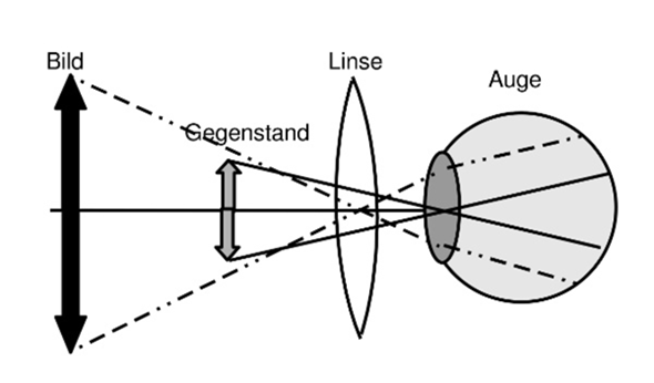 Wie funktioniert eine Lupe in Physik?
