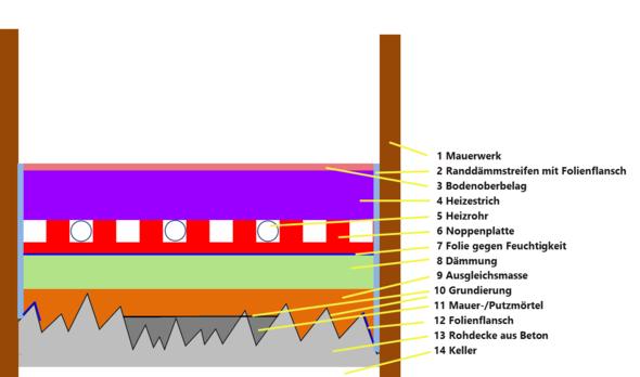 geplanter Fußbodenaufbau - (Fussboden, fussbodenheizung, Estrich)
