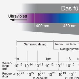 Hierbei handelt es sich um ein Lichtspektrum - (Schule, Physik, Licht)