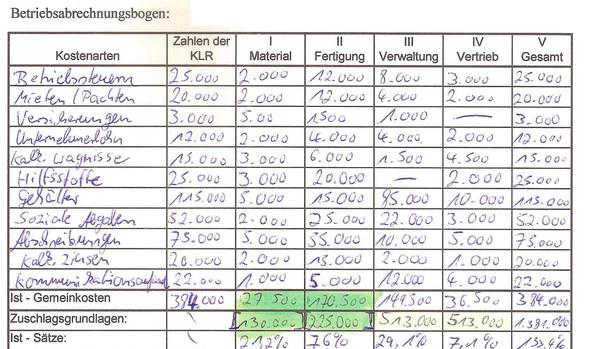 Aufagbe - (Rechnungswesen, selbstkosten, Betriebsabrechnunbsbogen)