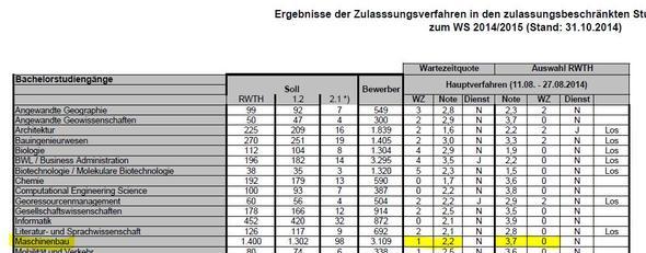 Wie ist nc werte tabelle der rwth zu lesen studium aachen for Master maschinenbau ohne nc