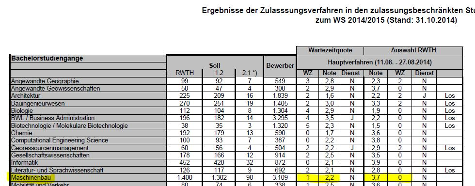 wie ist nc werte tabelle der rwth zu lesen studium aachen ForMaschinenbaustudium Nc